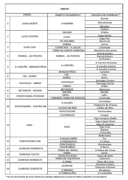Decreto do dog n 198 do 2011 10 17 xunta de galicia for Oficina de emprego galicia