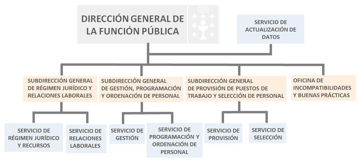Funciones Y Competencias Xunta De Galicia